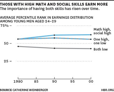 It's Never Been More Lucrative to Be a Math-Loving People Person
