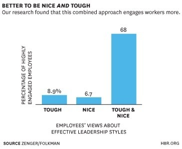 Nice or Tough: Which Approach Engages Employees Most?