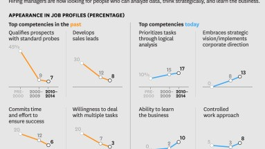 The Best Ways to Hire Salespeople