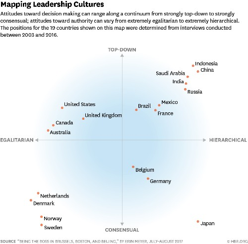 To Lead Across Cultures, Focus on Hierarchy and Decision Making
