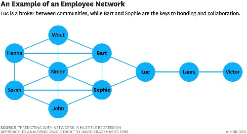 What to Do Before You Fire a Pivotal Employee