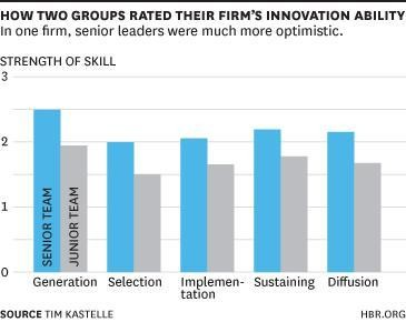 Is Your Innovation Problem Really a Strategy Problem?