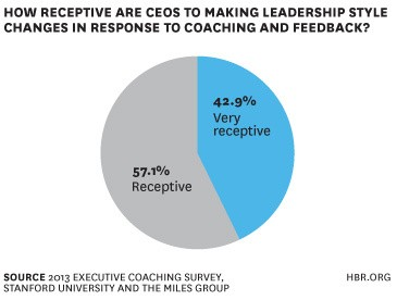 Research: What CEOs Really Want from Coaching
