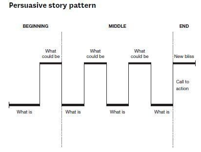 Structure Your Presentation Like a Story