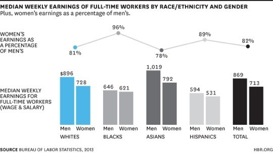 Does Race or Gender Matter More to Your Paycheck?