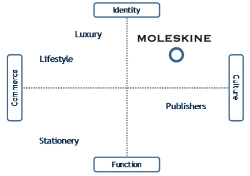 What Moleskine's Market Position Really Looks Like