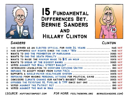 15 Fundamental Differences Between Bernie Sanders and Hillary Clinton