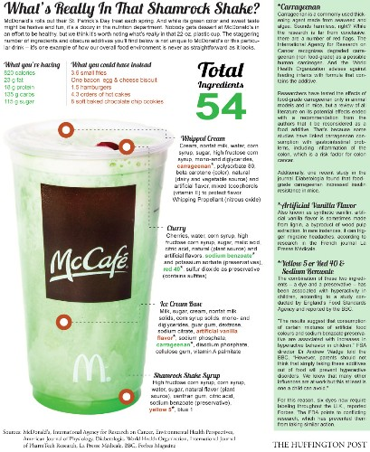 Shamrock Shake: What's Really In McDonald's St. Paddy's Day Drink?