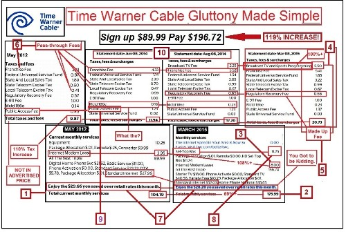 Time Warner Cable's Triple Play Gluttony and the Net Neutrality Rules