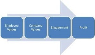 Corporate Culture - Values Alignment is the Foundation