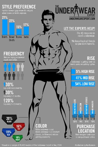 Men's Underwear Style and Trend Infographic