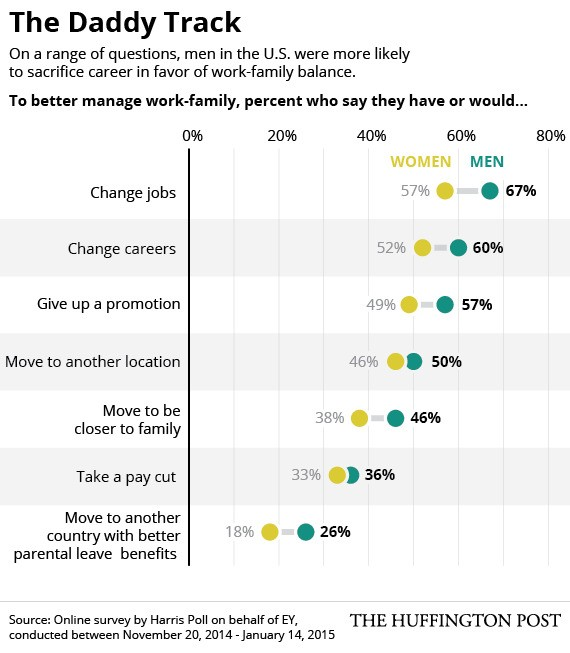 Another Sign That Fatherhood In The U.S. Is Radically Changing