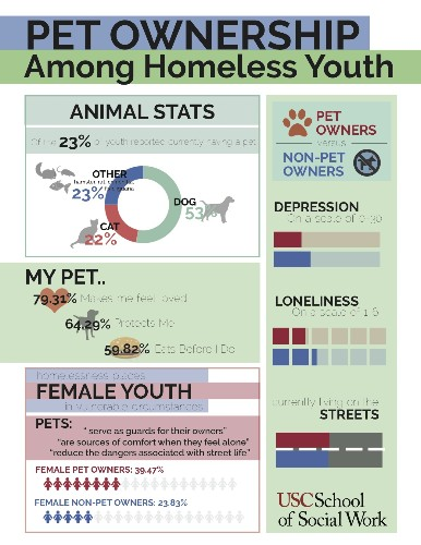 The Realities of Pet Ownership Among Homeless Youth