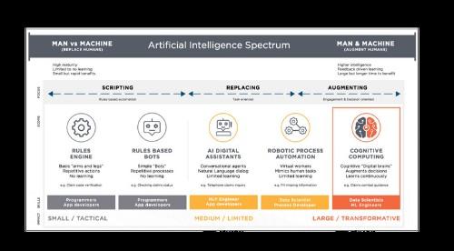 Dear CEO: AI is a Business Imperative and Boardroom Agenda