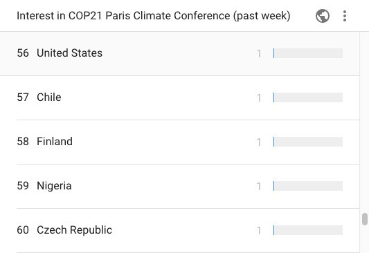 Americans Still Don't Know What Climate Change Is, Google Shows