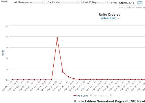 It Isn't Amazon Publishers Should Fear. It's Bookbub.