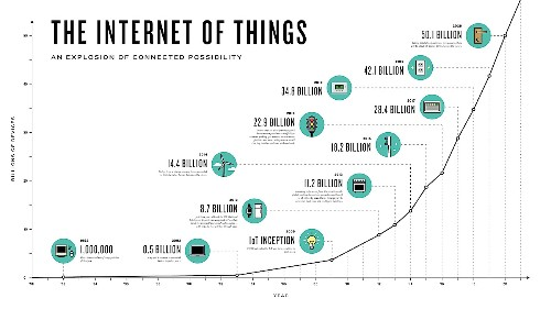The Internet of Everything: Boring, But So Important