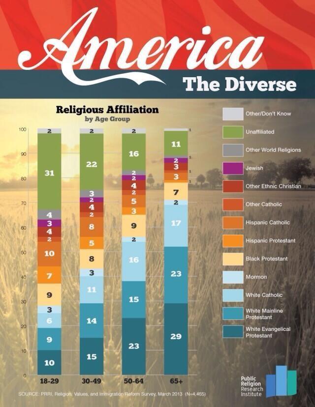 Religion - Magazine cover