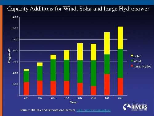 Wind and Solar Power Are Taking the Lead