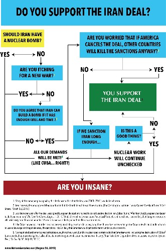 Do You Support the Iran Deal? A Flowchart