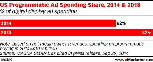 How Programmatic Media Buying Is Saving The Banner Ad