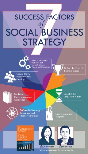 The Seven Success Factors of Social Business Strategy [INFOGRAPHIC]