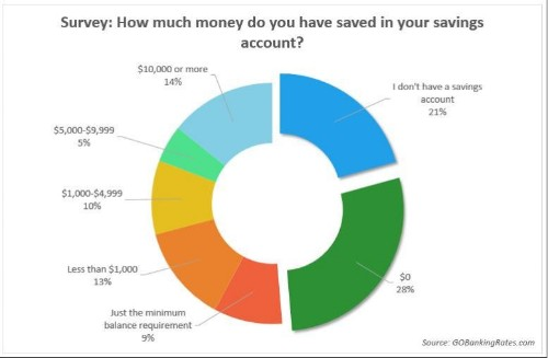 What Economic Recovery? 62% of Americans Don't Even Have $1000 in Savings