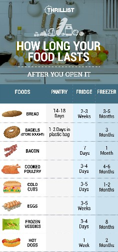 How Long Do All Your Favorite Foods Last After They're Opened?