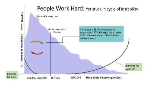 The Poverty Line -- A False Target