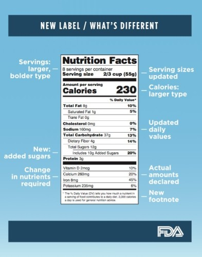 Got Diabetes? You'll Love the New Nutrition Label