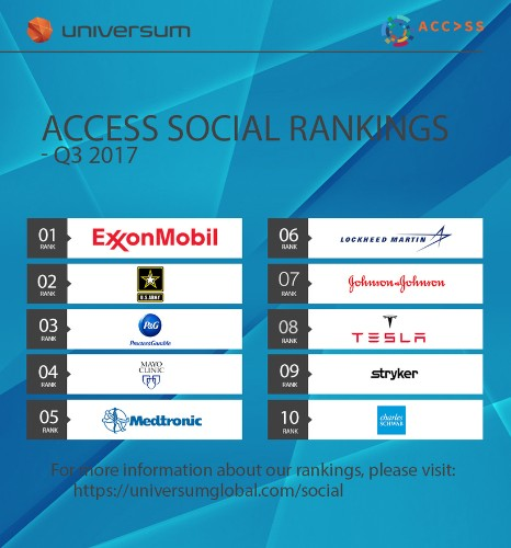 Universum unveils their first Employer Branding Social Media rankings based on data from Access Social