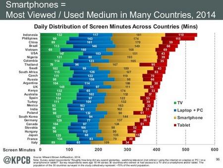 意外なメディア接触時間、TV接触が長い先進国とスマホ接触が長い新興国