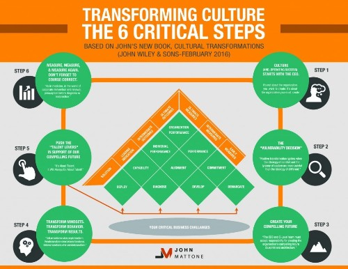 Why Culture Is More Important Than You Think!