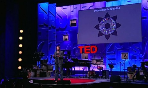 5 Great TED Talks about DataViz