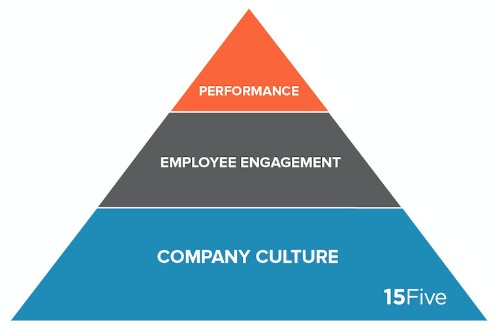 Employee Performance Depends On These 3 Critical Factors