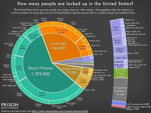 America's Horrifying Mass-Incarceration System, In 1 Chart