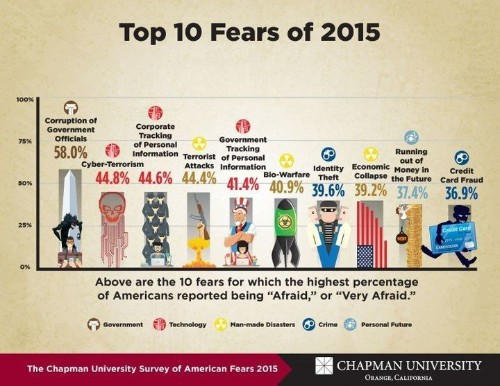 The Top 10 Things Americans Fear | HuffPost Life