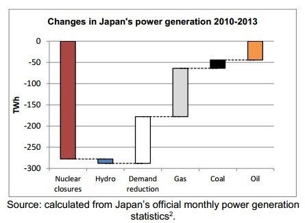 How Japan Replaced Half Its Nuclear Capacity With Efficiency