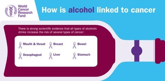 Alcohol - How Does It Give Us Cancer?