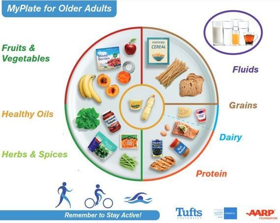A New MyPlate For Older Folks