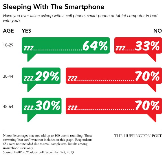 Young People Are Sleeping With Their Phones. Their Parents Are Sleeping With People.