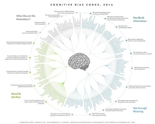You Can't Always Trust Your Own Thoughts, And This Terrifying Chart Shows Why