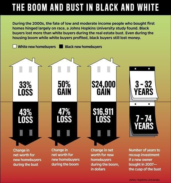 Black Americans Lost Money After Buying A Home, Even In Boom Times