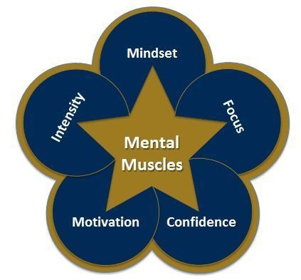 5 Mental 'Muscles' for Athletic Success