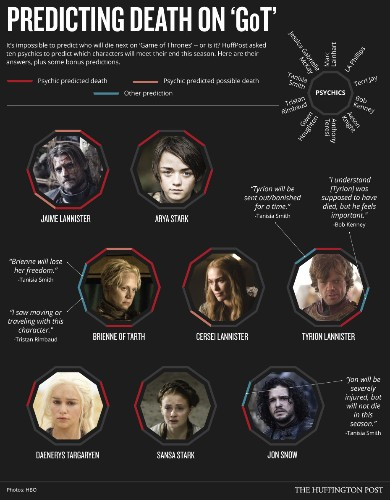 Here's Who Will Die On 'Game Of Thrones' Season 5, According To Psychics