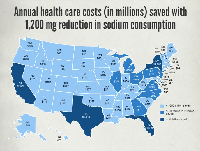 Sodium Reduction Saves States Health Care Costs