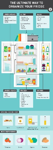 There's A Right And A Wrong Way To Organize Your Fridge
