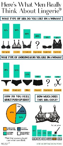 Lingerie Poll Shows Men Prefer Thongs And Push-Up Bras. Surprise, Surprise. | HuffPost Life