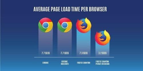 Is Google Chrome the next Kodachrome?