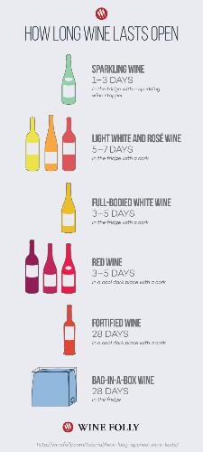Here's How Long Wine Really Lasts Once It's Been Opened